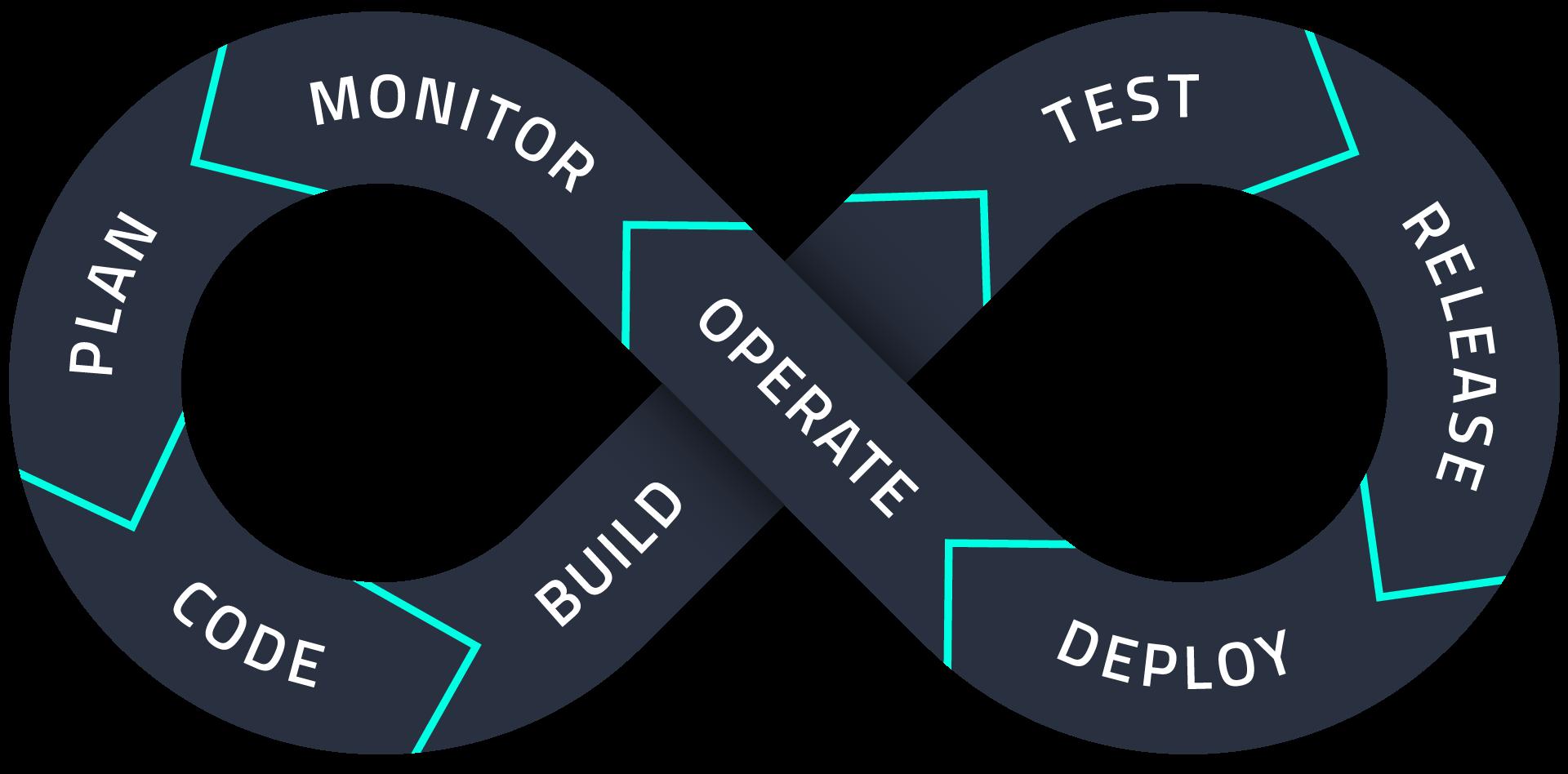 Devops Icon - Devops Grafik - Devops Infinity - was bedeutet devops